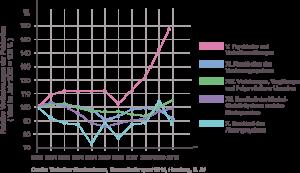 Grafik Fehlzeiten