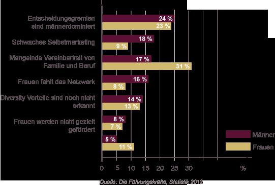Grafik Umfrage: Warum gibt es so wenige Frauen in Führungspositionen