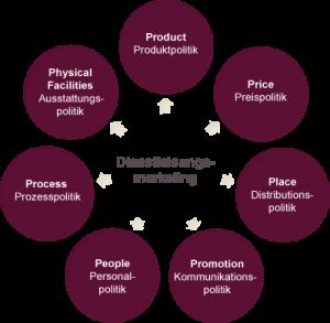 Grafik: 7P-Dienstleistungskonzept