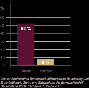 Grafik: Beweggründe für Teilzeitarbeit