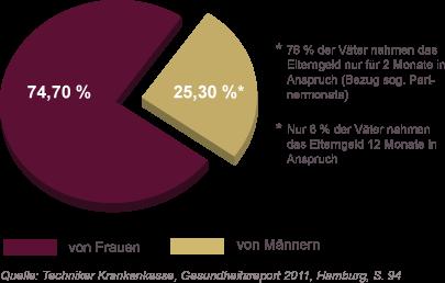 Grafik: Elterngeldanträge 2010