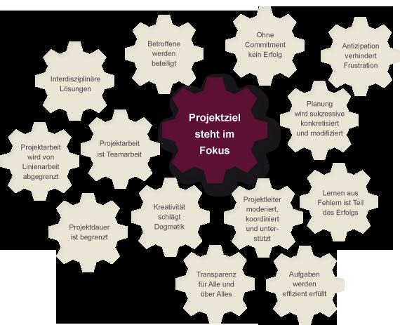 Grafik: Erfolgsfaktoren im Überblick