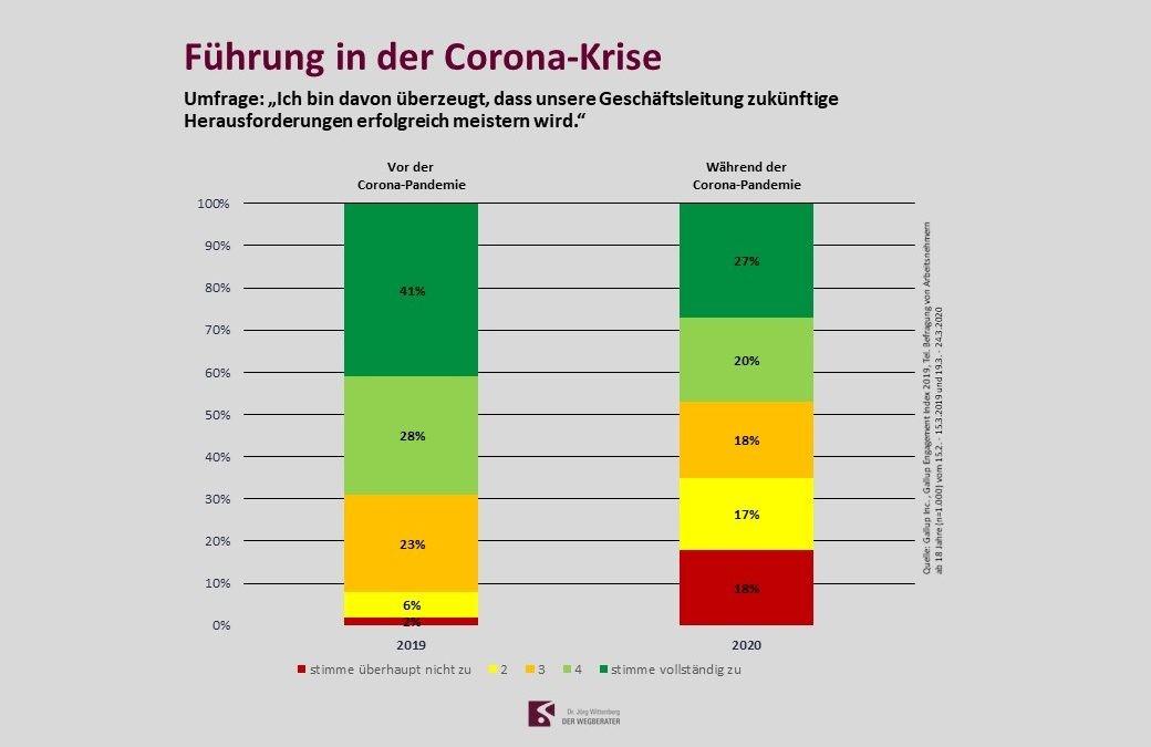 Bild Umfrage Führung Corona Krise