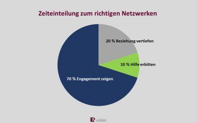 Richtig Netzwerken mit der 70-20-10 Regel